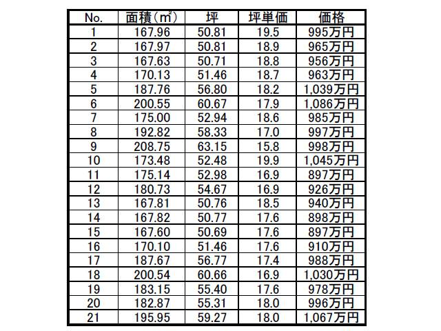 〈富士市三ッ沢〉897万円~